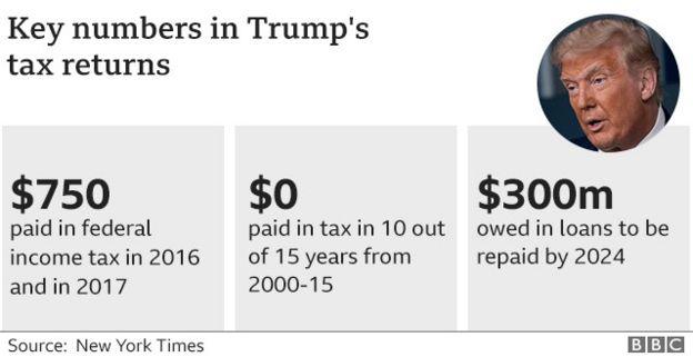 NYT Trump figures