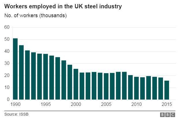 steel workers employed