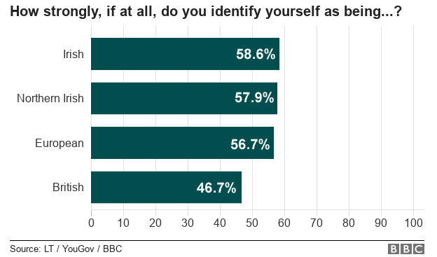 Chart showing how people in Northern Ireland identity themselves