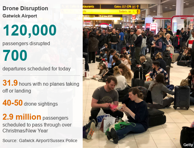 Gatwick Airport flights affected