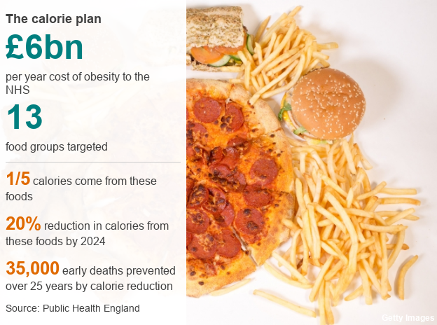 Britain Needs To Go On A Diet Says Top Health Official Bbc News