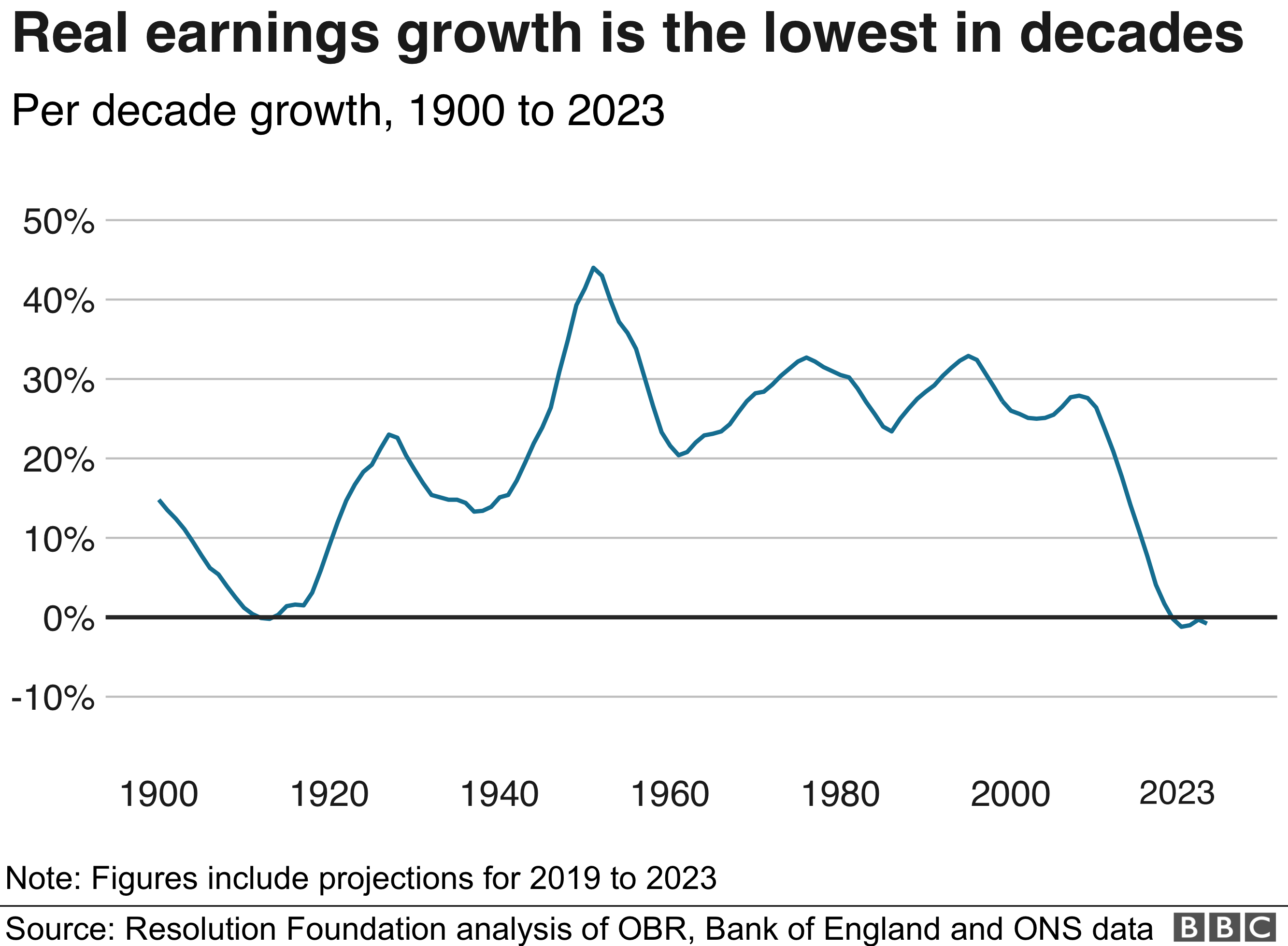 Earnings growth is the lowest in decades