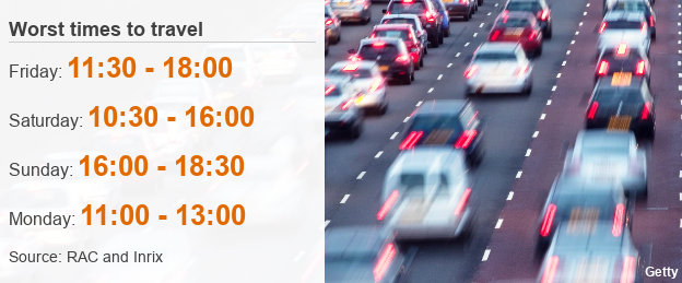 In the run-up to Christmas Day the worst times to travel are likely to be Friday from 11:30 to 18:00 and Saturday from 10:30 to 16:00
