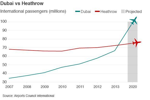 Dubai v Heathrow graphic