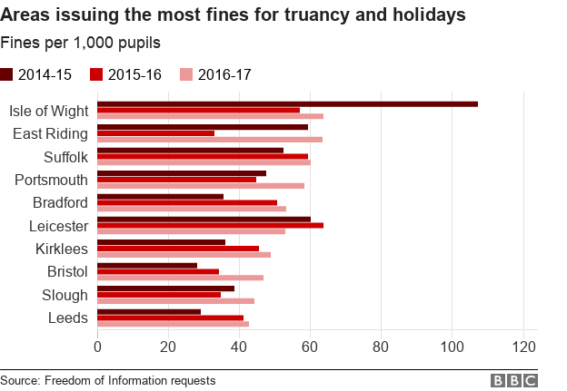 Chart showing the areas with the most fines for term time absence