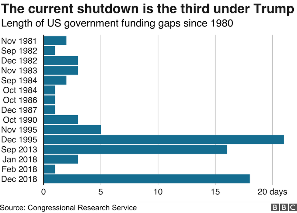 length of us government shutdowns