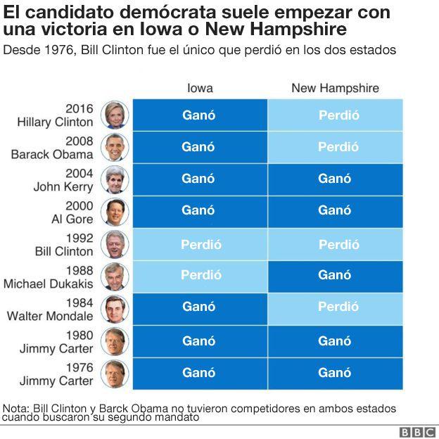 Tabla con los resultados de los candidatos presidenciales demócratas en Iowa.