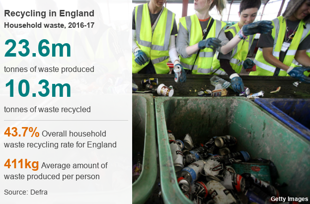 Picture of people recycling tin cans and other rubbish