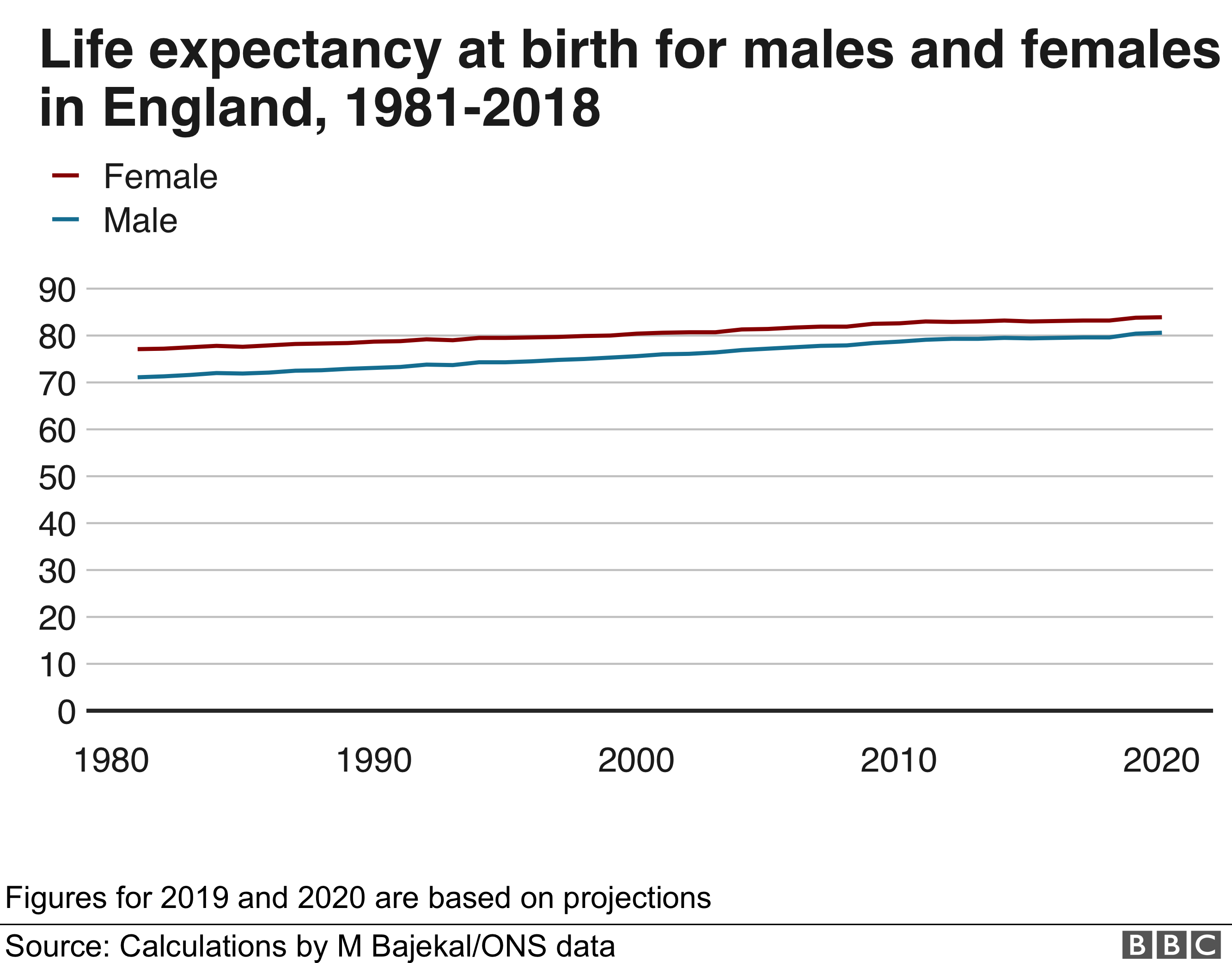 Life expectancy at birth for men and women