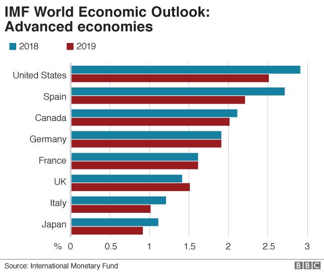 IMF growth forecasts