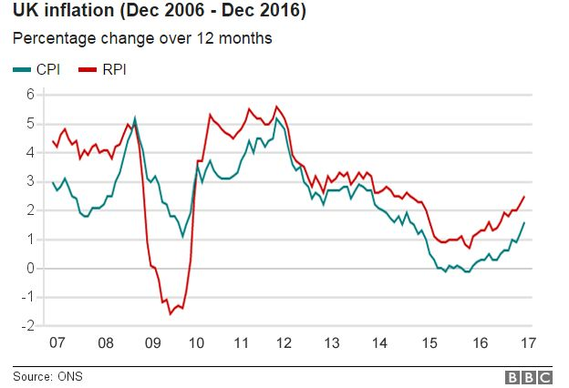 Chart showing UK inflation since December 2006