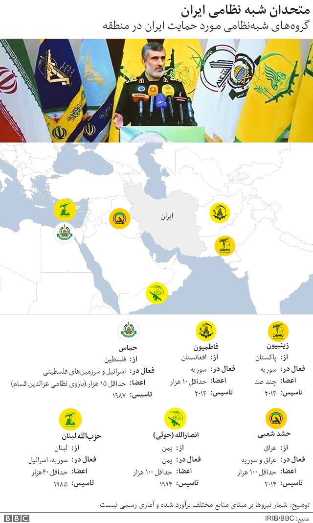 متحدان شبهنظامی ایران