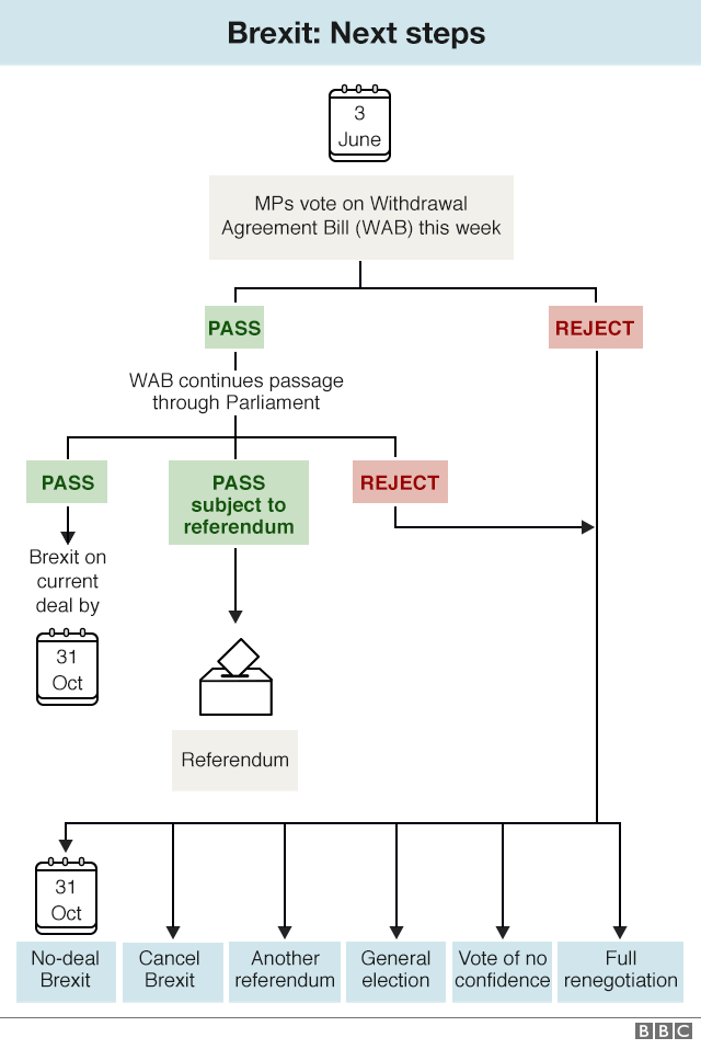 Brexit flowchart next steps after government announces it will introduce WAB
