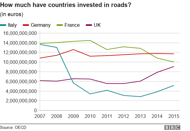 Chart compares how much Italy, Germany, France and UK have spent on roads since 2007