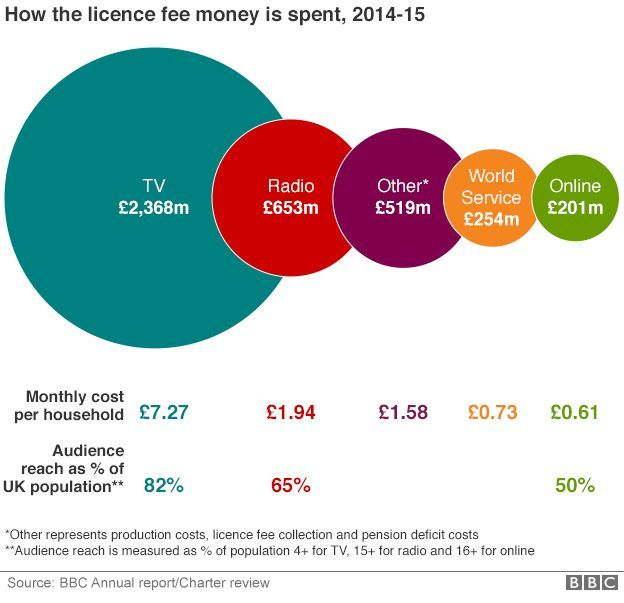 graphic showing where the licence fee is spent