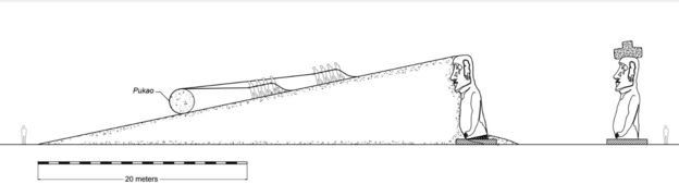 Gráfico que muestra como fueron desplazados los sombreros por un rampa