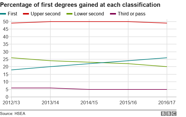 First-class honours for a quarter of UK graduates - BBC News