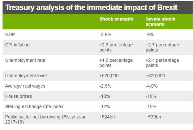 Treasury report analysis table showing shock and severe shock scenarios