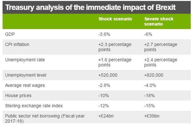 Treasury report analysis table showing shock and severe shock scenarios