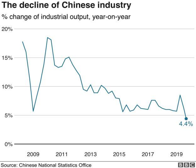 Biểu đồ thể hiện sự tụt giảm của nền công nghiệp Trung Quốc