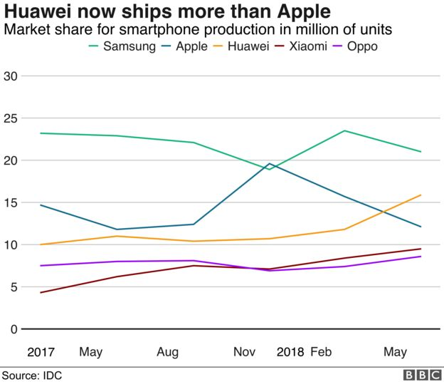 how many handsets shipped by different manufacturers