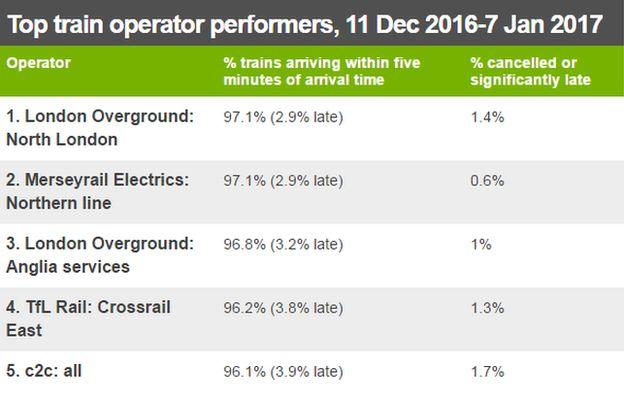 Top train operators table