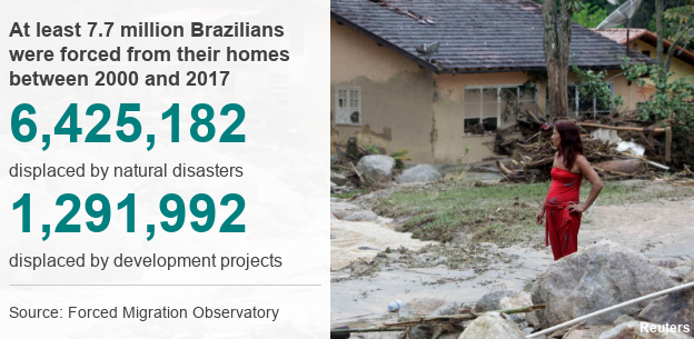 Datapic showing 7.7 million Brazilians were forced from their homes between 2000 and 2017