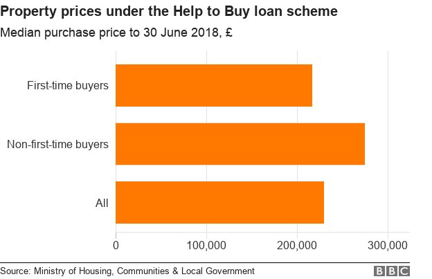 Chart showing the median purchase price for properties under the Help to Buy loan scheme.