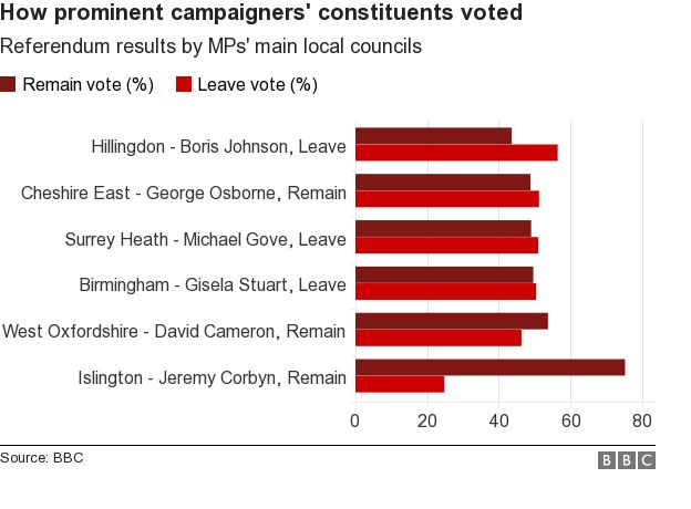 Did MPs' constituents agree with them on the referendum?