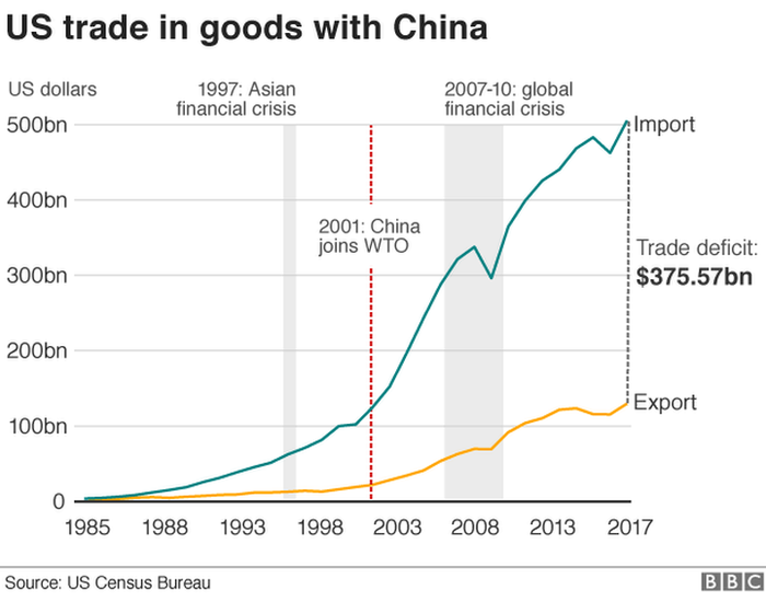 d40a9688cdd Trump tariffs: US escalates trade threats to China - BBC News