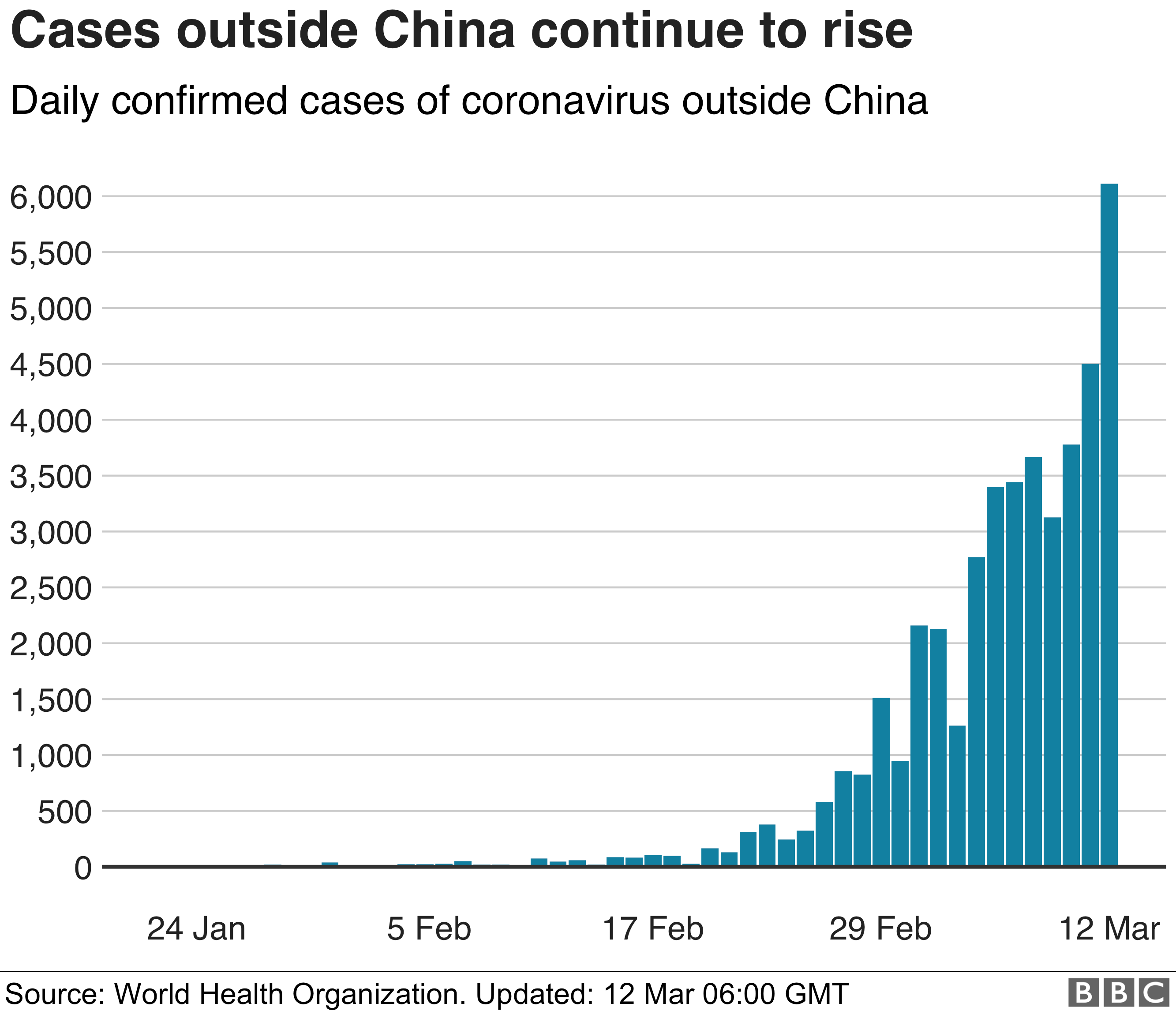 Chart showing confirmed cases rising outside China, 12 March