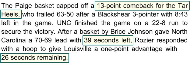 The Paige basket capped off a 13-point comeback for the Tar Heels, who trailed 63-50 after a Blackshear 3-pointer with 8:43 left in the game. UNC finished the game on a 22-8 run to secure the victory. After a basket by Brice Johnson gave North Carolina a 70-69 lead with 39 seconds left, Rozier responded with a hoop to give Louisville a one-point advantage with 26 seconds remaining.