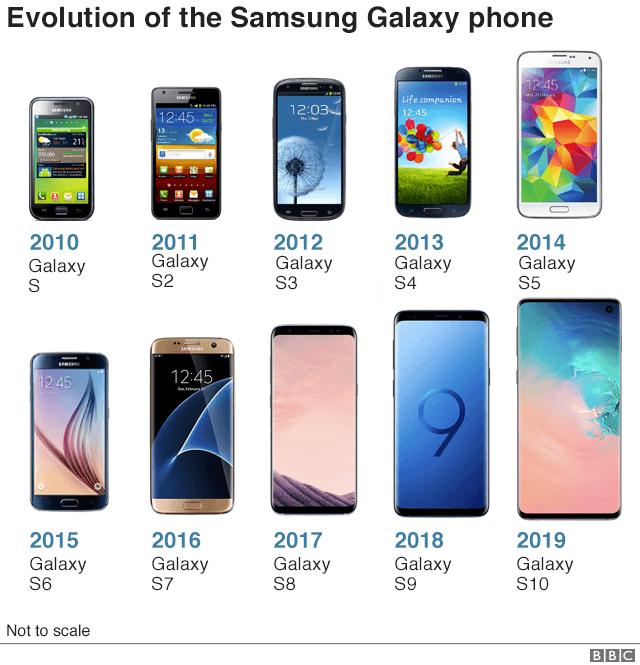 c1bdf96c8b91b4 Presentational grey line Samsung phones Presentational white space. Galaxy S  (2010):. The original S-series ...