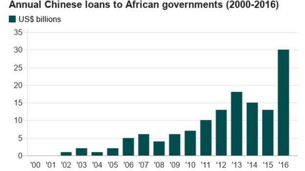 Biểu đồ cho vay hàng năm của Trung Quốc cho các chính phủ châu Phi từ 2000 đến 2016