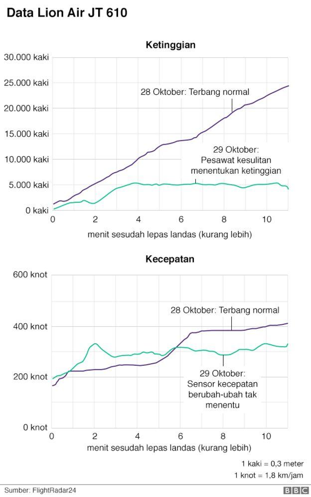 Data Lion Air
