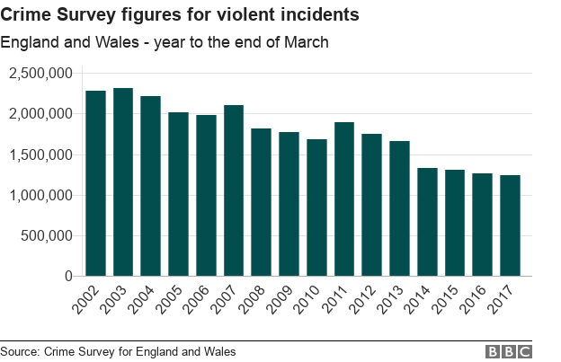 Chart showing figures from Crime Survey for England and Wales