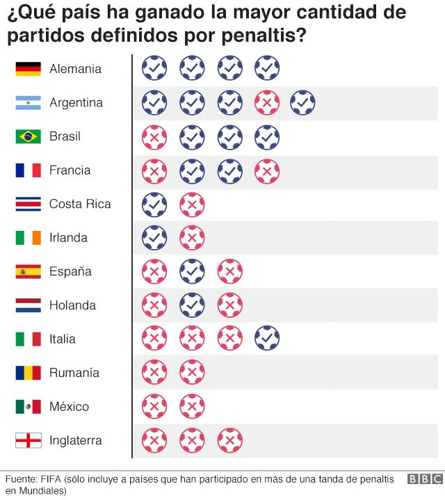 Los países que han ganado la mayor cantidad de partidos definidos por penalti: Alemania, Argentina, Brasil, Francia, Costa Rica, Irlanda, España, Holanda, Italia, Rumania