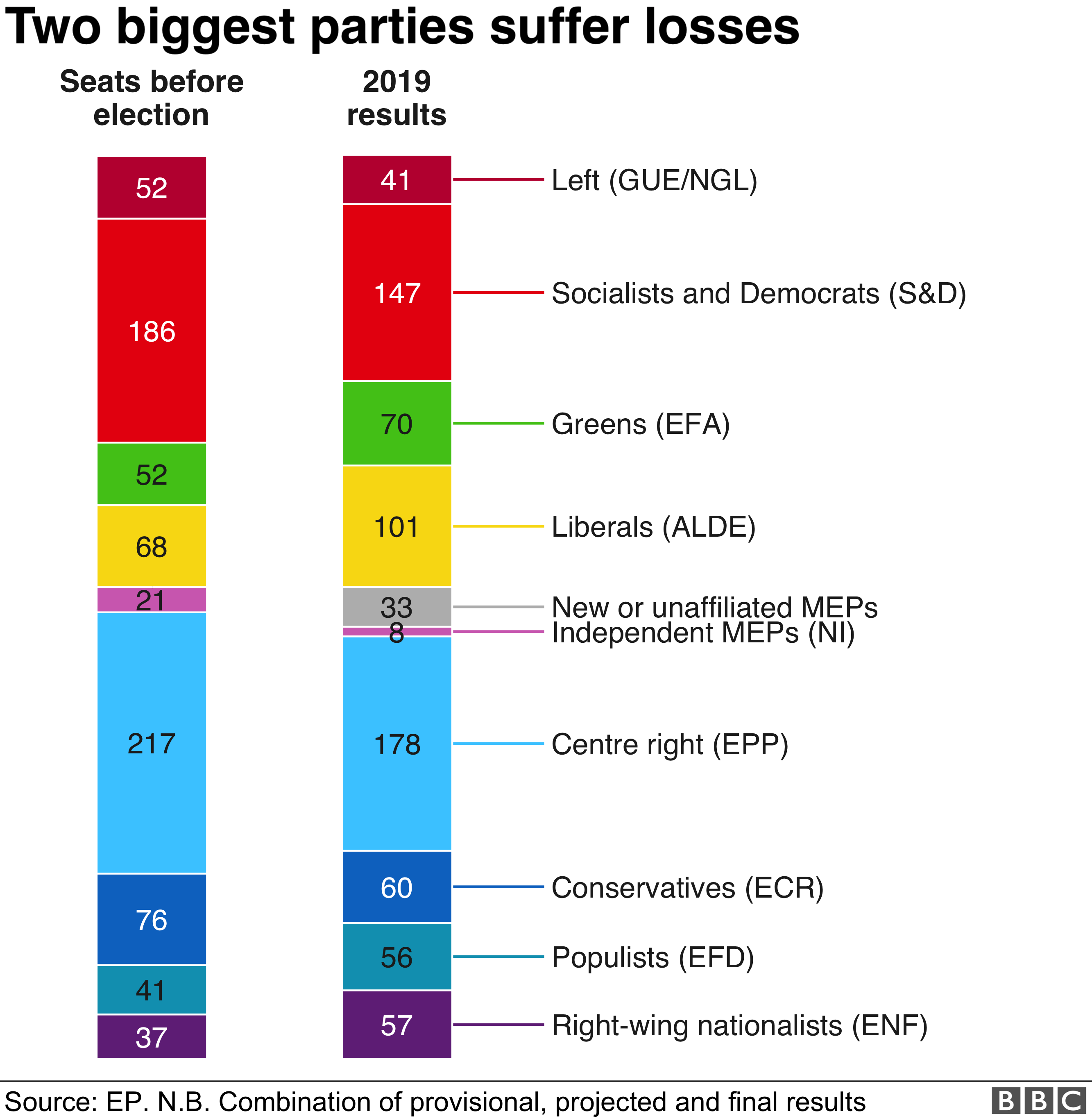 Both main parties suffer significant losses