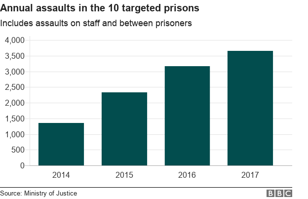 Graph on the number of annual assaults in the 10 targeted prisons, showing a rise every year since 2014
