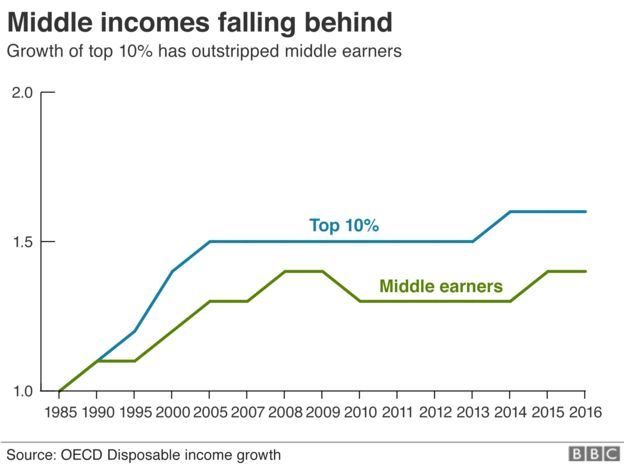 Chart on middle income gap