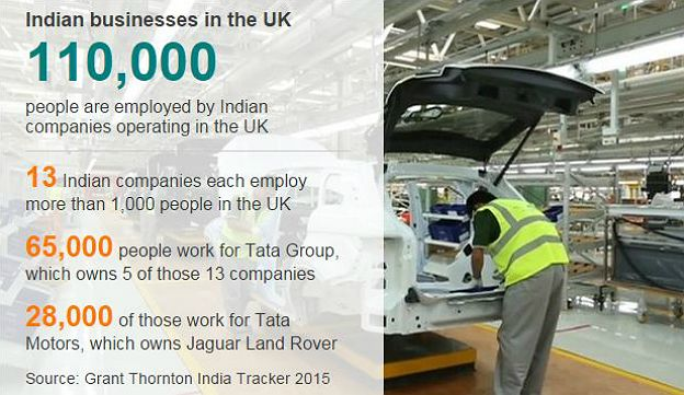 Graphic showing breakdown of Indian businesses in the UK