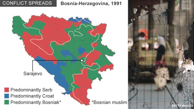 Balkans war: a brief guide - BBC News