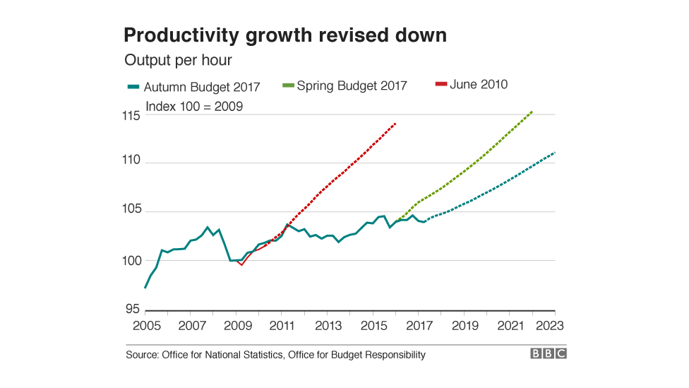 Chart showing productivity has been revised down - it will not reach the level it was expected to reach by 2014 in 2010's June Budget until 2022 according to the latest forecast