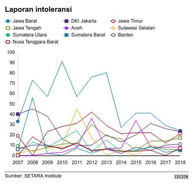 Laporan intoleransi di Indonesia