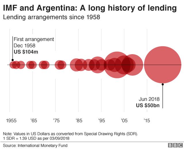 argentine economic history timeline