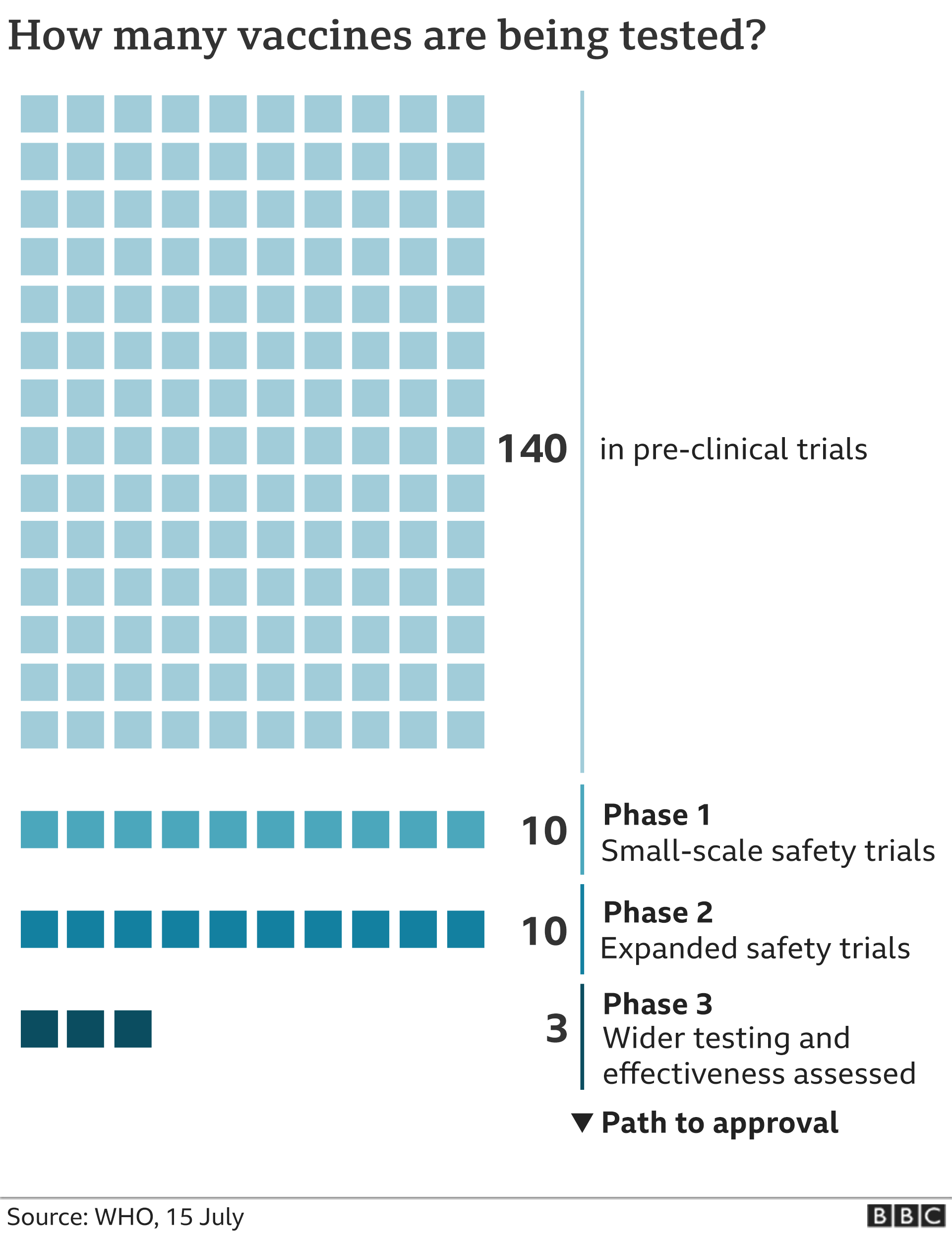 Vaccines in development graphic