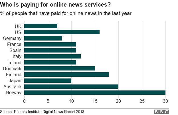 Negara yang membayar untuk mendapatkan layanan berita.