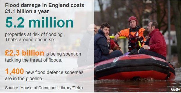 Graphic showing flood damage costs £1.1bn a year in England