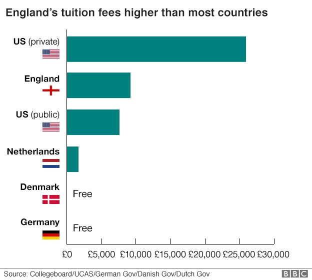 Chart showing tuition fees in various countries
