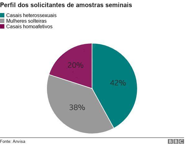 [Imagem: _105581634_chart-perfil_solicitantes-33mdr-nc.jpg]